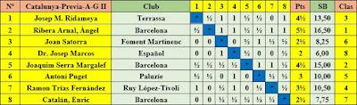 Clasificación final por orden del sorteo inicial – Eliminatoria A - Grupo II - XXV Campeonato Individual de Catalunya 1957