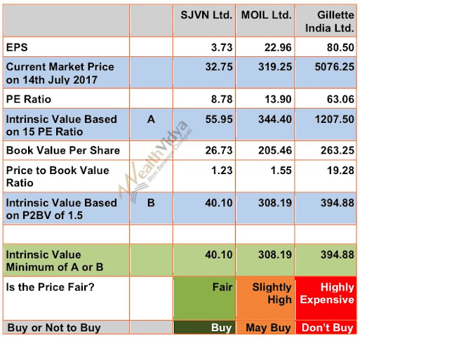 table showing calculation of fair price of stocks, three in number