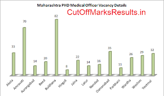 Maharashtra PHD MO Vacancy list