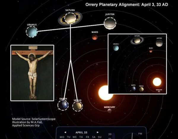 Planets In Our Solar System Scientifically Proven Aligned As a Crucifix on The Day Jesus Died