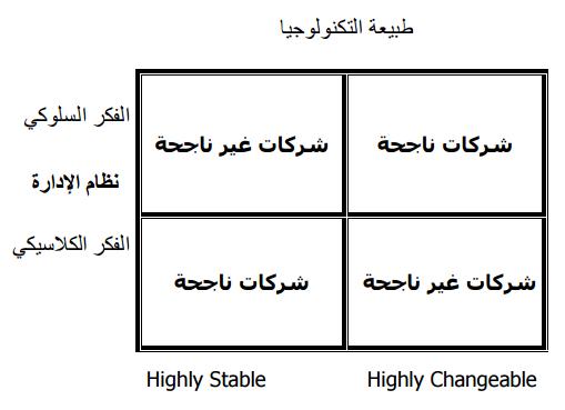 مصفوفة أثر التكنولوجيا في الإدارة
