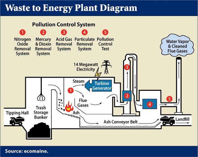 Waste To Energy (WTE) Waste Management Technology In Malaysia