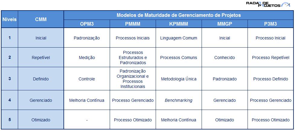 ARACELI: Pmmm project management maturity model
