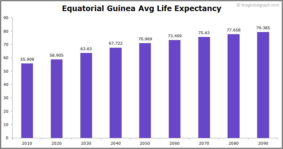 Equatorial Guinea  Avg Life Expectancy