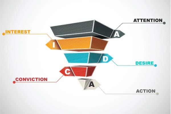 Cara Mudah Membuat Penawaran, Menggunakan Teknik AIDCA