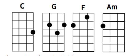 chords ukulele uke somewhere ukelele rainbow tune music tuning wonderland tuner avenue april need