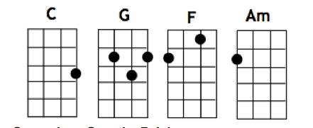 Here i am to worship chords key of e pdf