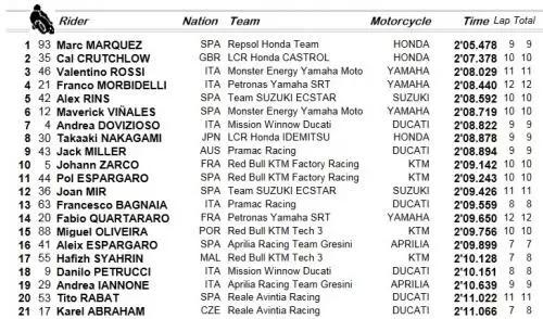 Hasil FP4 MotoGP Amerika