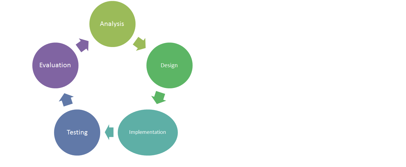 Unit 11 Systems Analysis And Design Stages Of The Development Life Cycle P1 And P2