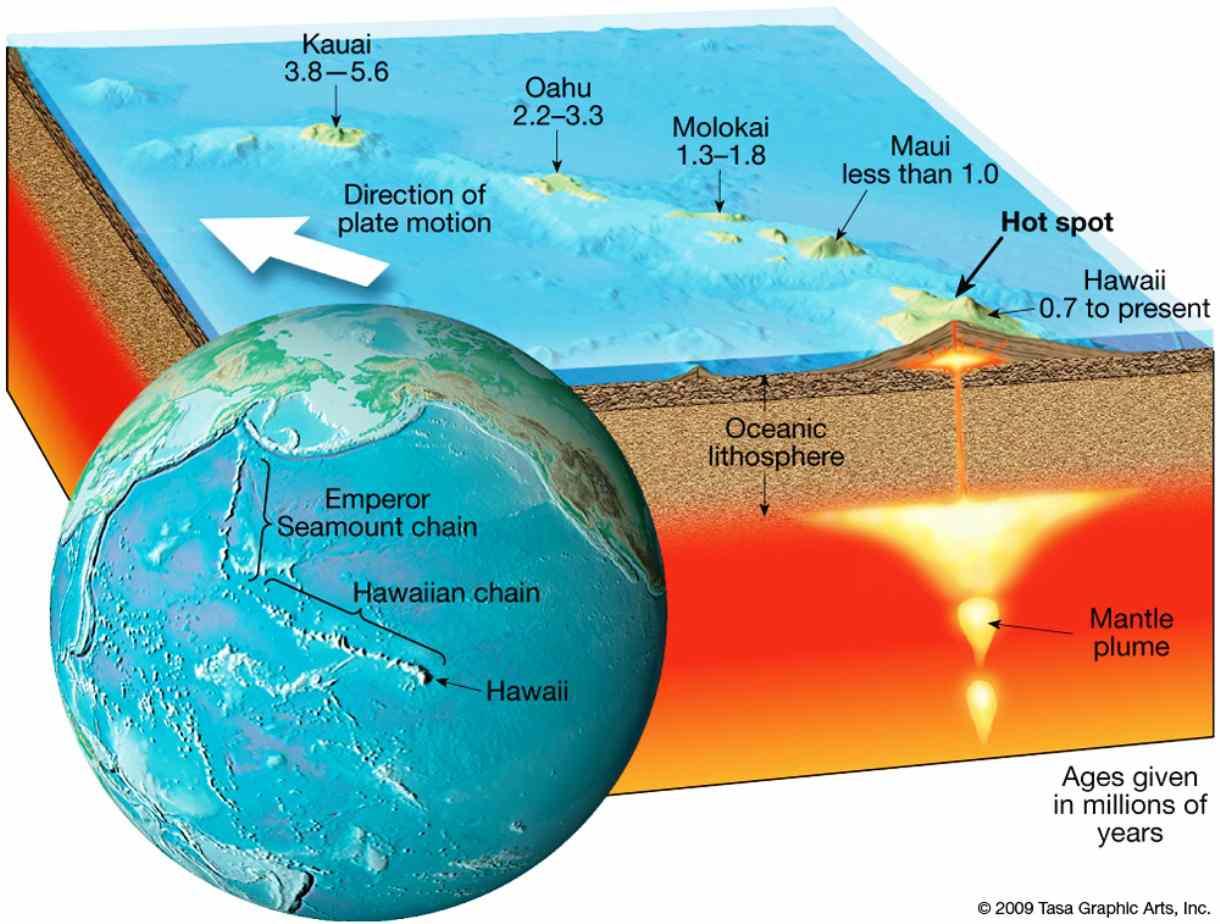 Continents Are Big Islands