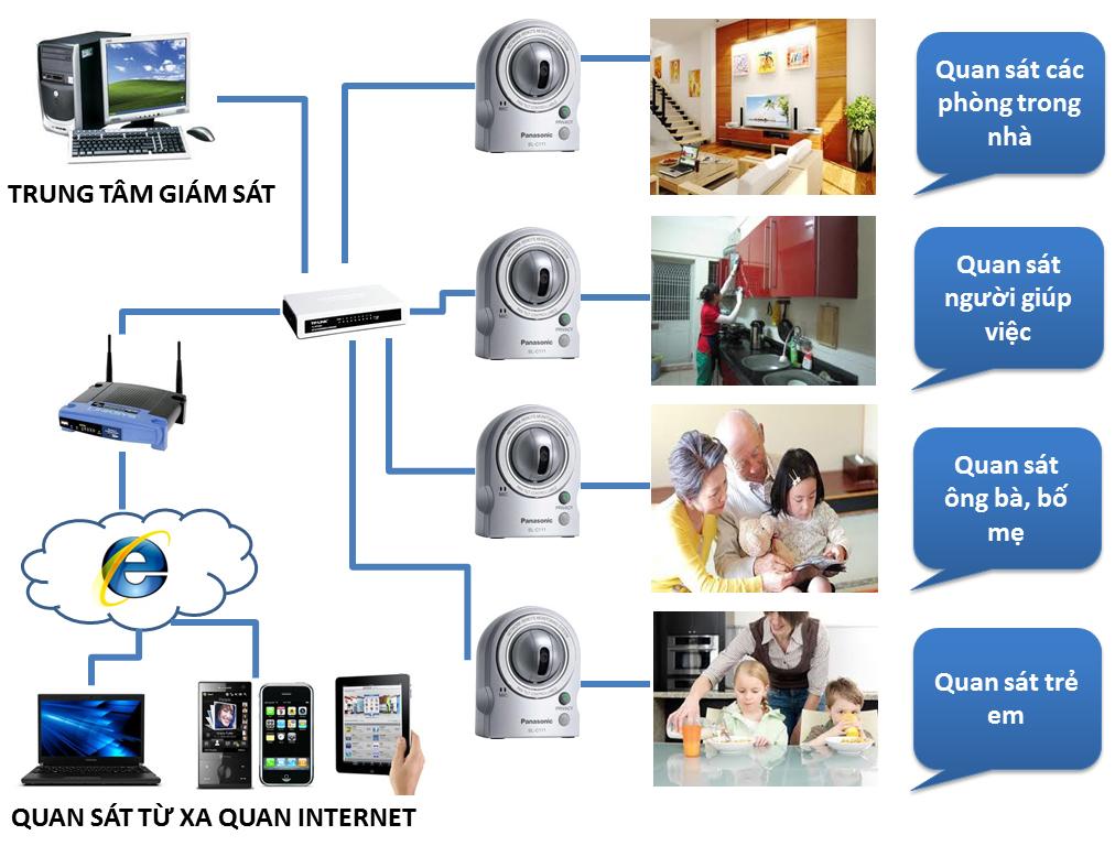 Giải pháp lắp đặt camera cho nhà ở, biệt thự, chung cư bảo vệ an toàn ngôi nhà thân yêu của bạn