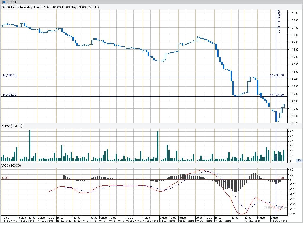 شكل ( 4 ) - تحليل فني إنتراداي - فريم زمني نصف ساعة لمؤشر EGX30