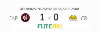 O placar de Atlético-PR 1x0 Criciúma pela 2ª rodada da Copa Sul-Minas-Rio 2016.