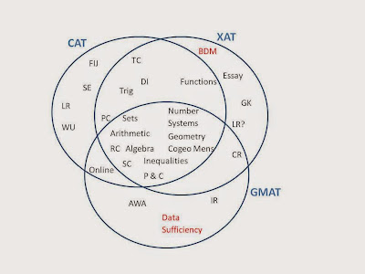 CAT GMAT XAT SNAP IIFT NMAT etc – IIM