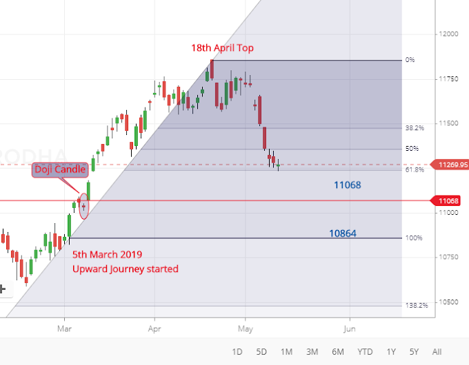 Nifty50 Ka Bottom Konse Level Pe  Aayega ? - Nifty analysis on 13th May 2019