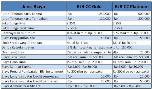 biaya-kartu-kredit-bank-bjb