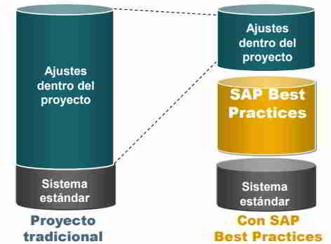 SAP Best Practices en español - consultoria-sap.com