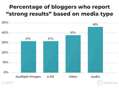 Qué contenidos funcionan mejor en un artículo para blog