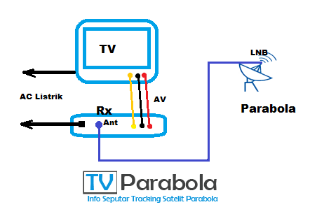 cara setting receiver parabola