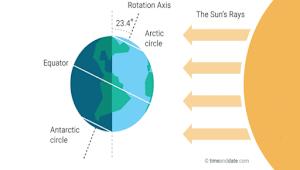 Solstis Juni, Awal Musim Panas dan Musim Dingin Bagi Sebagian Bumi