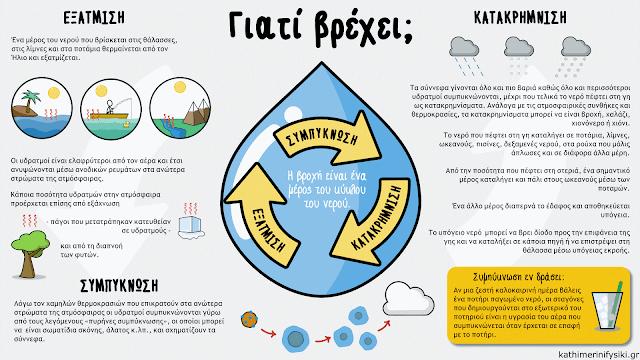 Infographic για τον κύκλο του νερού