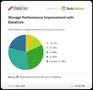 DataCore Kundenbefragung: Bis zu Fache Performance Steigerung