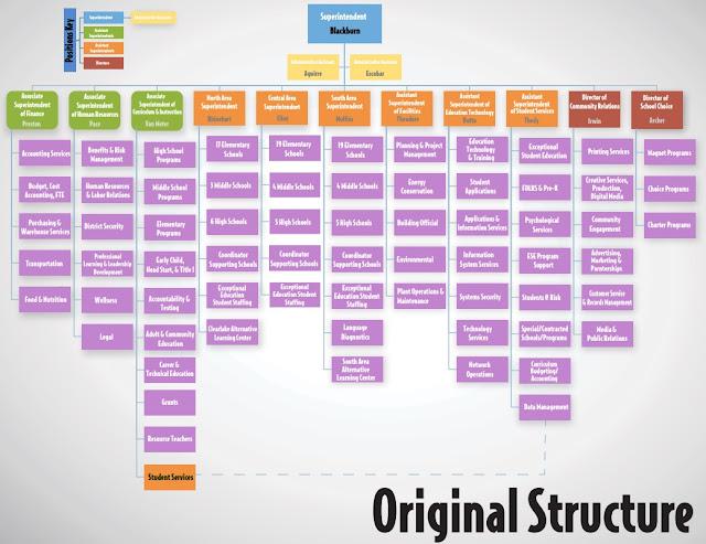 Brevard County Public Schools Original Organizational Chart