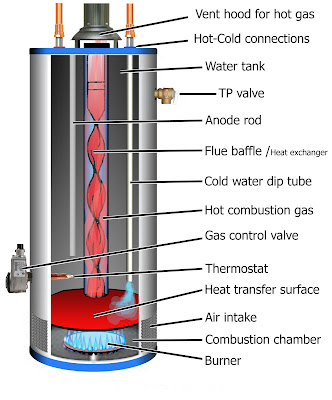 Fuel fired water heaters