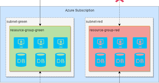 Control Azure Users Access using Role-Based Access Control