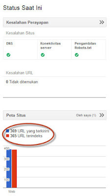 index url blog meningkat
