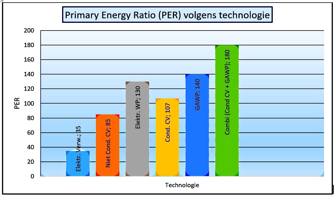 Low Energy Bricoleur De Gas Absorptiewarmtepomp Gawp