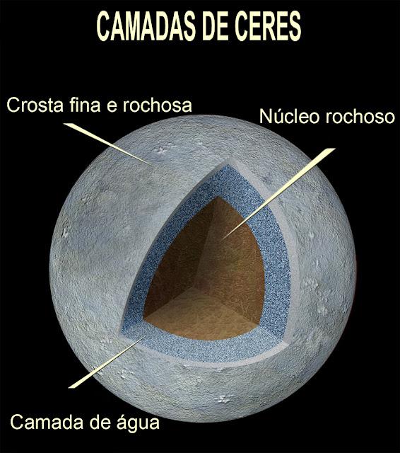 estrutura interna de Ceres