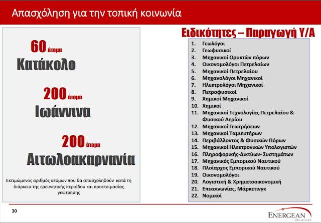 Πάνω από 200 θέσεις εργασίας στις έρευνες για υδρογονάνθρακες σε Θεσπρωτία και Ιωάννινα