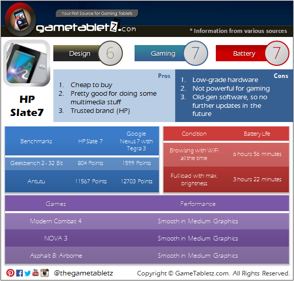 HP Slate 7 Review benchmarks and gaming performance