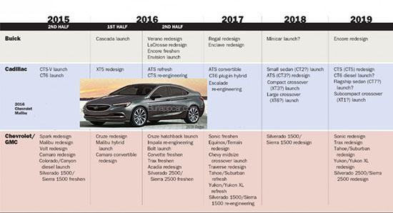 Burlappcar: 2018 Buick Regal?