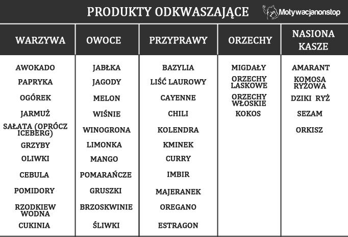 lista produktów odkwaszających organizm