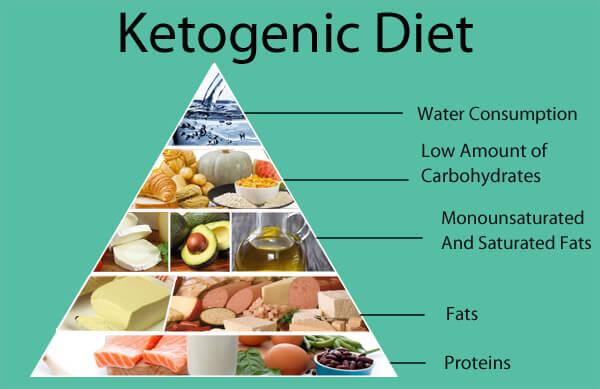 keto diéta tippek
