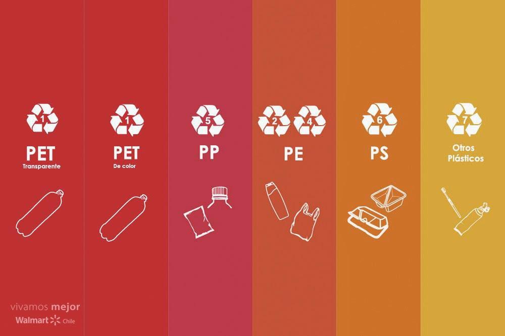 Eco Sistemas Tipos De Plásticos