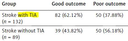 図:TIA経験ありの脳卒中患者の回復