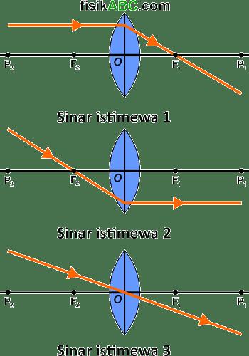 sinar istimewa pada lensa cembung (convex)