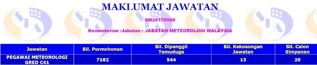 STATISTIK PEGAWAI METEOROLOGI GRED C41