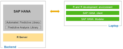 SAP HANA Tutorials and Materials, SAP HANA Guides, SAP HANA Learning, SAP HANA Certifications, SAP HANA Study Materials