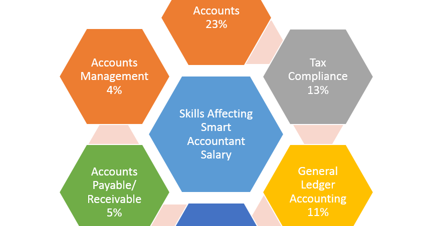 Skill that affect Accountant Salary | Impact Education India