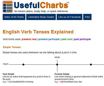 My That's English!: English verb charts