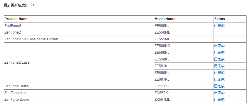Image%2B001 - Asus Zenfone 2 ZE550ML/ZE551ML 可以手動升級 Android 安卓 6.0 囉!