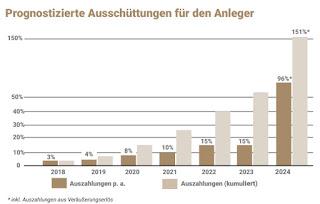 luana capital bhkw blockheizkraftwerke 4 deutschland rendite auszahlungen bewertung rating zeichnen pdf prospekt