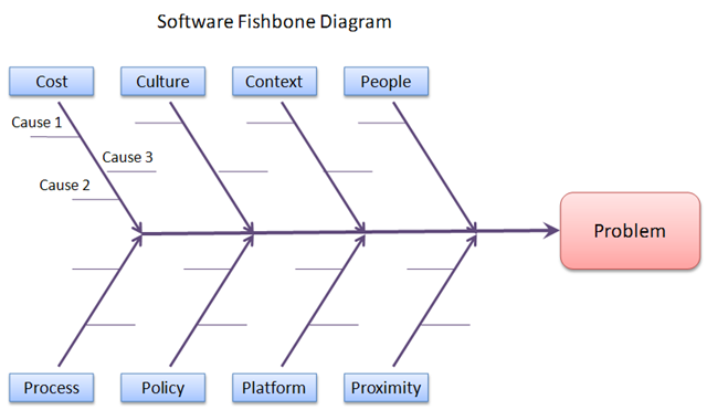 It S All About You Fish Bone Diagram