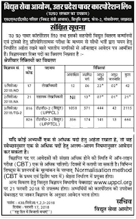 UPPCL Accounts Officer AO, Assistant Accounts Officer AAO Govt Jobs Recruitment Exam Online notification