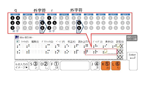 2行目28マス目に外字符が示された点訳ソフトのイメージ図と5、6の点がオレンジで示された6点入力のイメージ図