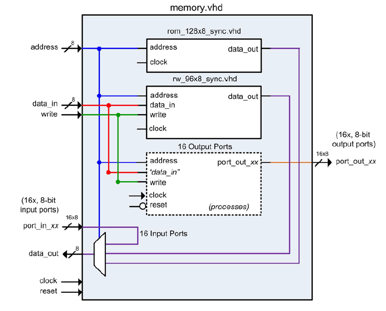 Microcontroller in VHDL
